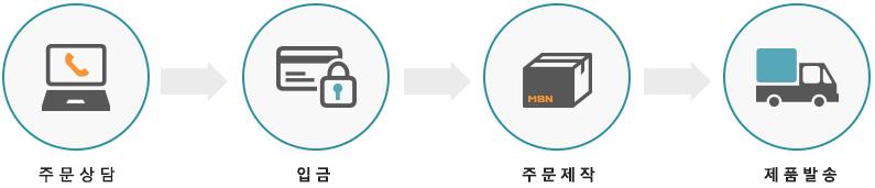 주문 상담-입금-주문제작-제품발송