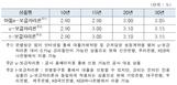 4월 보금자리론 금리 동결, 연 2.9-3.15% 적용