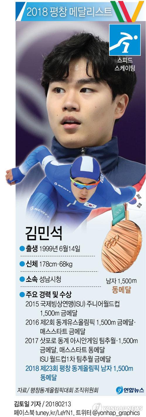 빙속괴물 김민석 /사진=연합뉴스