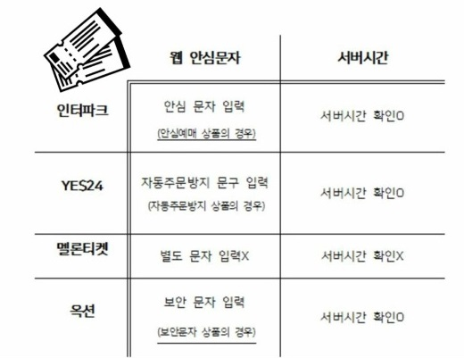 우리나라 TOP4 티켓 예매사이트(인터파크, YES24, 멜론, 옥션) 특징 / 사진=MBN