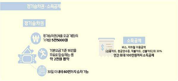 정기승차권·소득공제/사진=MBN