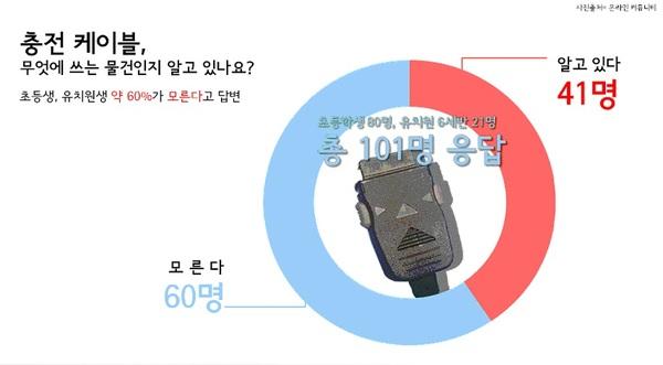 초등생·유치원생 60%가 24핀 충전 케이블 몰라/사진=MBN