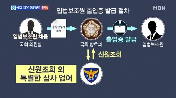 박순자 아들 논란, 국회 출입 과정/사진=MBN
