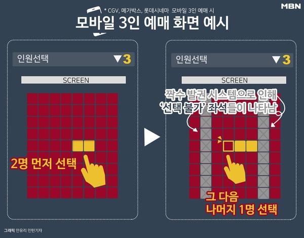 모바일서 3인 예매 화면 예시/사진=MBN<br />