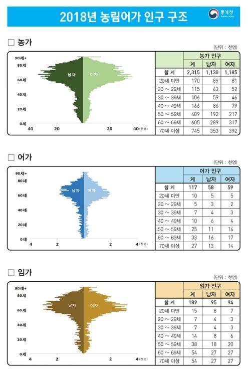 2018 농림어가 인구 구조 / 사진=통계청 제공
