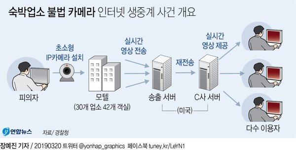 숙박업소 불법 카메라 인터넷 생중계 사건 개요/사진=연합뉴스
