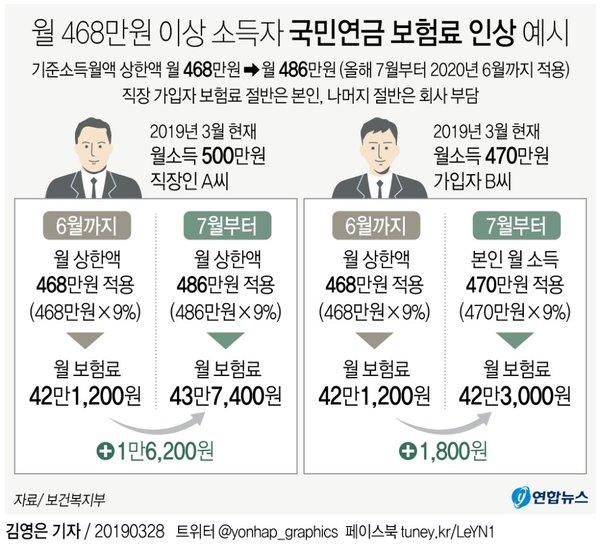 월 468만원 이상 소득자 국민연금 보험료 인상 예시 /사진=연합뉴스