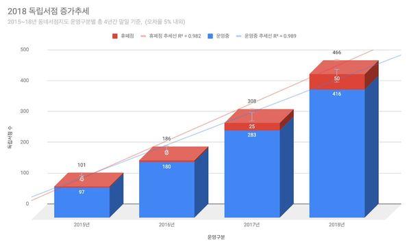 2018 독립서점 증가추세 그래프 /사진=퍼니플랜