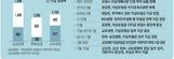 삼성 영업 일부정지 3개월, 한화는 2개월