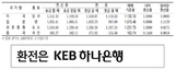 [표] 외국환율고시표 (4월 27일)