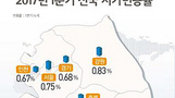 1분기 제주·세종·부산 순으로 땅값 올랐다