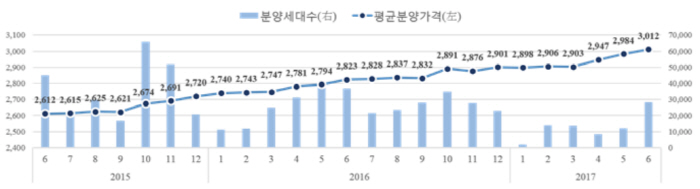 지역별 민간아파트 평균 분양가격 및 신규분양세대수 추이 [자료제공 = HUG]<br />