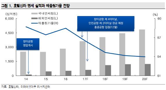[그래프 제공 : 미래에셋대우]<br />