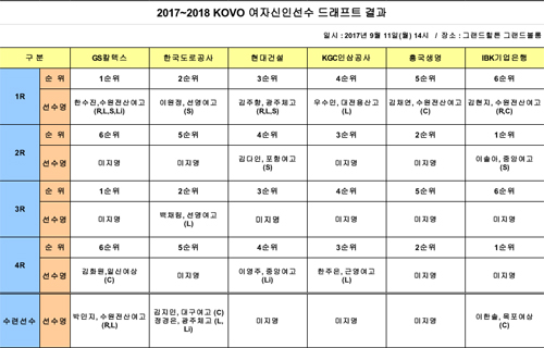 전날(11일) 2017~2018 시즌 한국배구연맹(KOVO) 여자 배구 신인 드래프트가 열렸다.
