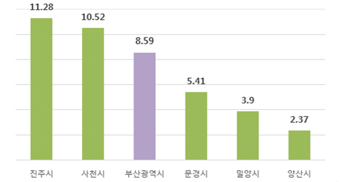 2015년 8월~2017년 8월 영남권 아파트 매매가 상승률(%) [자료제공 = 한국감정원]