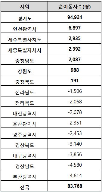 서울에서 타 지역으로 이동한 인구수 현황 [자료: 통계청, 기간: 2017년 1월~11월]