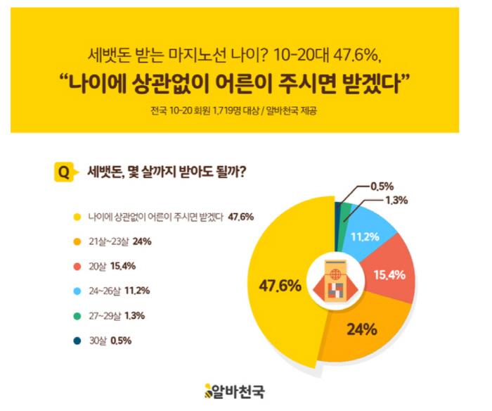 [자료 제공 = 알바천국]