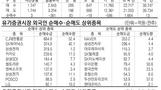 [표] 주요 증시 지표-1 (3월 16일)