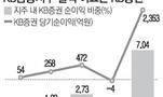 KB證 디지털혁신 시동걸고 글로벌 네트워크 더 늘린다