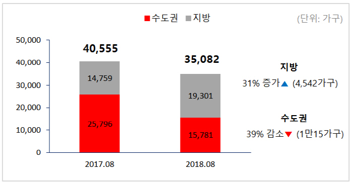 지난해 동월 대비 8월 아파트 입주물량 [자료제공: 부동산114]