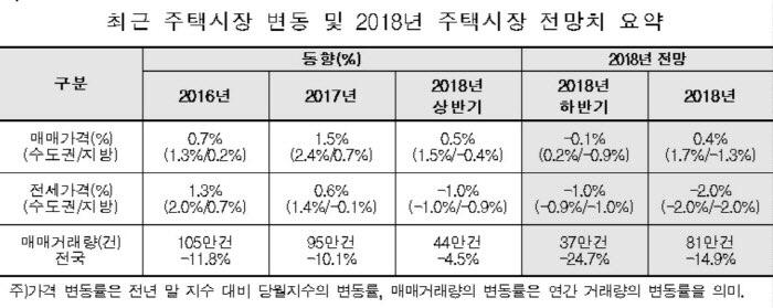 [자료제공: 한국감정원]