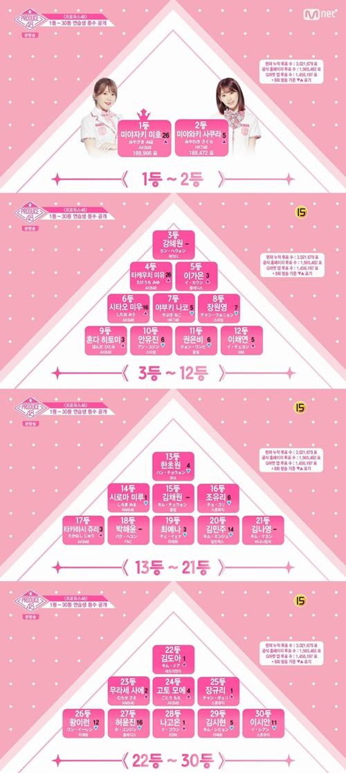'프로듀스48' 순위공개 사진=Mnet '프로듀스 48' 캡처