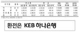 [표] 외국환율고시표 (8월 17일)