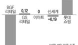 최저임금 속도조절에도 유통株 `울상`