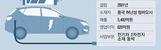 [단독] 미래에셋의 전기차 `베팅`…中룽뎬에 1200억원 ...