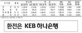 [표] 외국환율고시표 (12월 18일)