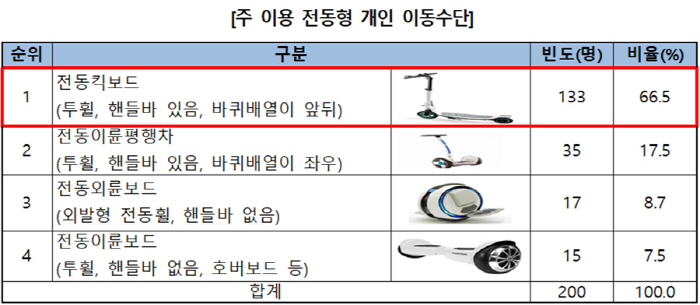 [자료 = 한국소비자원]