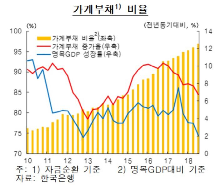 [자료 제공: 한국은행]