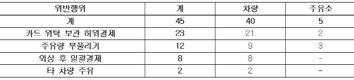 합동단속 주요 위반 행위 [단위: 건수, 자료: 국토부]