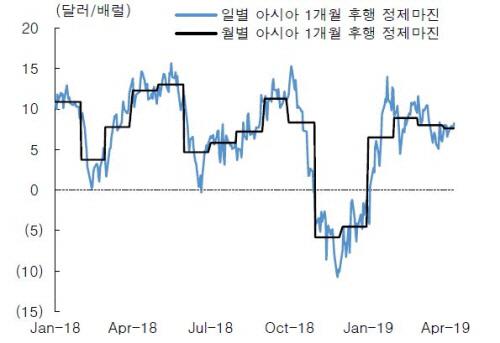 아시아 시장의 일별·월별 1개월 후행 정제마진 추이. [자료 제공 = 한국투자증권]
