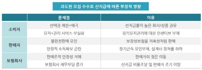 [자료 제공 = 보험연구원]
