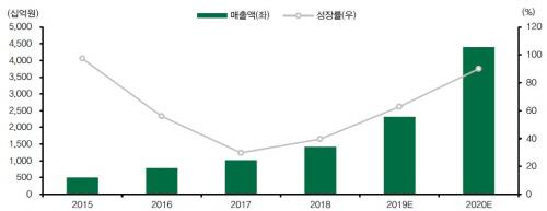 삼성SDI의 각형 전기차 배터리의 매출과 성장률 추이 및 향후 전망. [자료 제공 = DB금융투자]
