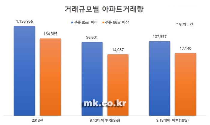[통계출처 = 한국감정원, 자료제공 = 리얼투데이]