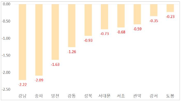 올해 1분기 서울 자치구별 1000세대 이상 단지 매매가격 변동률 [자료 = 부동산114, 단위: %]