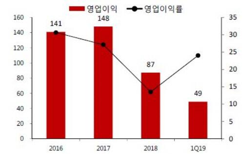 파마리서치프로덕트의 영업이익 및 영업이익률 추이. [자료 제공 = SK증권]