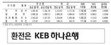 [표] 외국환율고시표 (5월 22일)