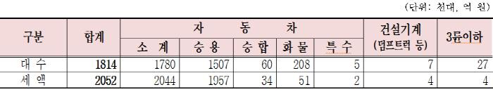 2019년 제1기분 자동차세 차종별 부과현황 [자료 = 서울시]