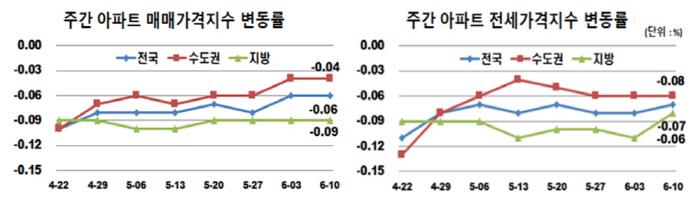 [자료 출처 = 한국감정원]
