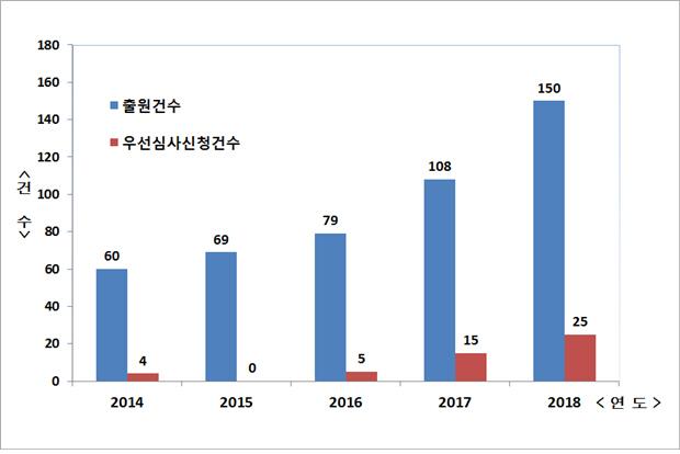 최근 5년간 폴리이미드(PI) 필름 기술과 관련해 출원된 국내 특허 수 변화. 2014년과 비교해 지난해 2.5배로 증가했으며, 우선심사 신청 건수와 비중도 함께 늘어난 것을 확인...