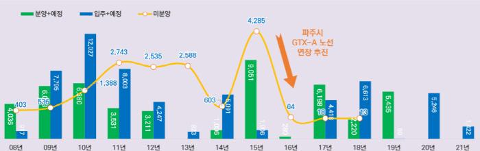 파주시 분양 및 입주(예정) 추이 [자료: 부동산114 렙스]