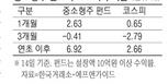 박스피에 중소형株펀드 `선방`…코스피 2.6% 오를때 7% 수익