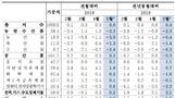 5월 생산자물가 전월比 보합…D램 10개월 연속↓