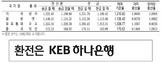 [표] 외국환율고시표 (8월 23일)