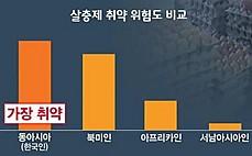 1명당 12개 먹었다? 한국인, 살충제에 취약
